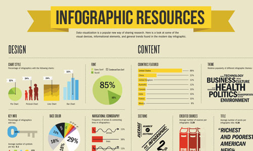 List of 10 Websites to Find Free Infographics Resources