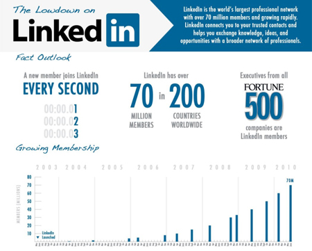 LinkedIn Growth Trends
