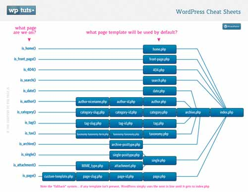 WordPress Cheat Sheets: Template Hierarchy Map