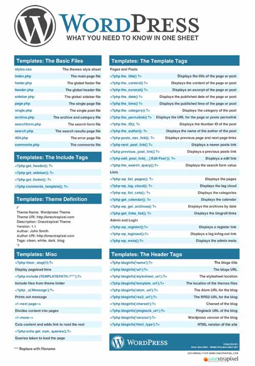 WordPress: What You Need To Know In One Sheet