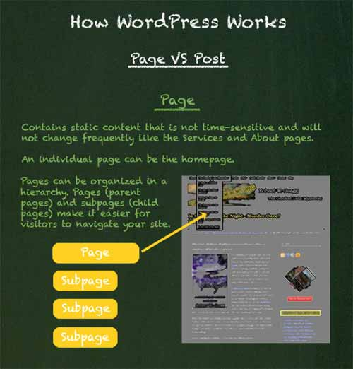 How WordPress Works: Page Vs. Post [Infographic]