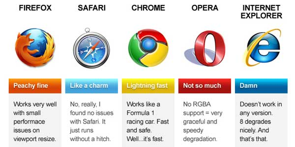Browsers Compatibility Forever